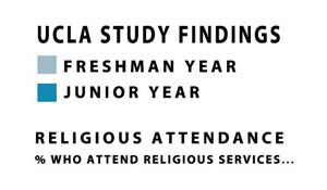 College Students Less Religious & More Spiritual